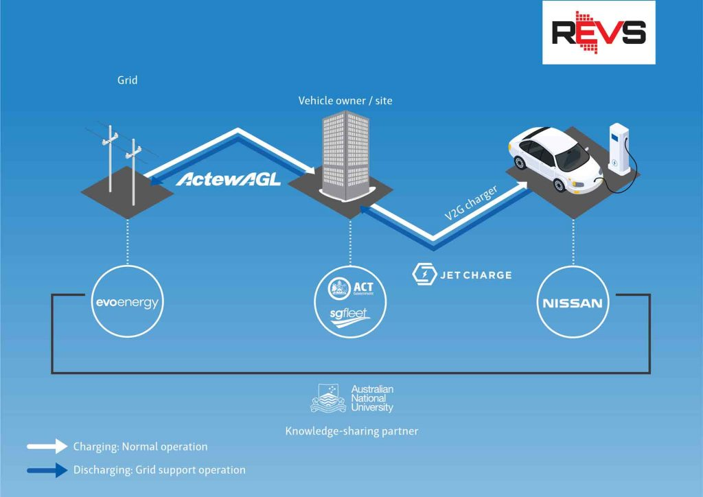 Diagram: How the ActewAGL technology works
