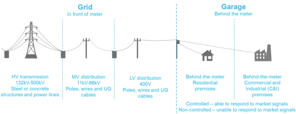 Figure 1: BESS connection option configurations within electricity supply chain