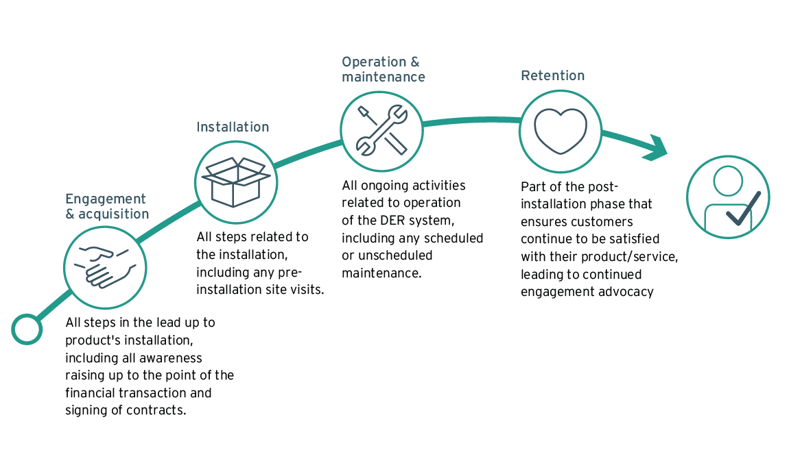 The customer journey of buying, installing, maintaining and retaining a DER product