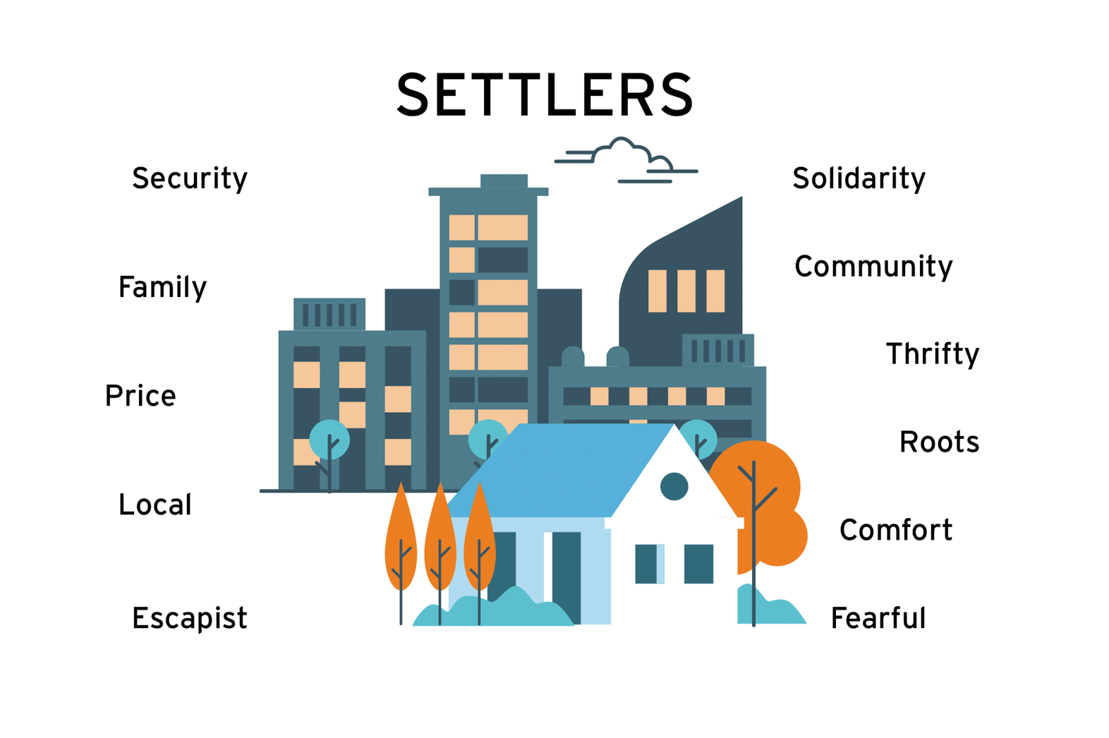 Image - Settlers