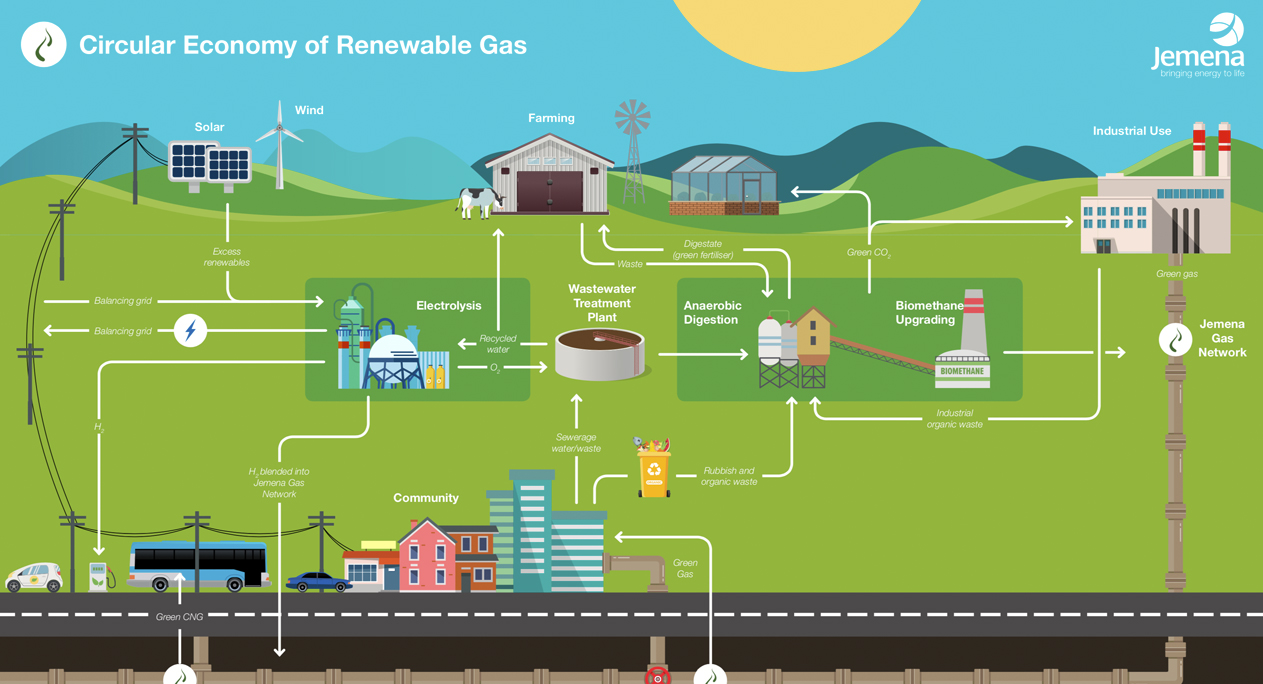 Image - Circular economy of renewable gas