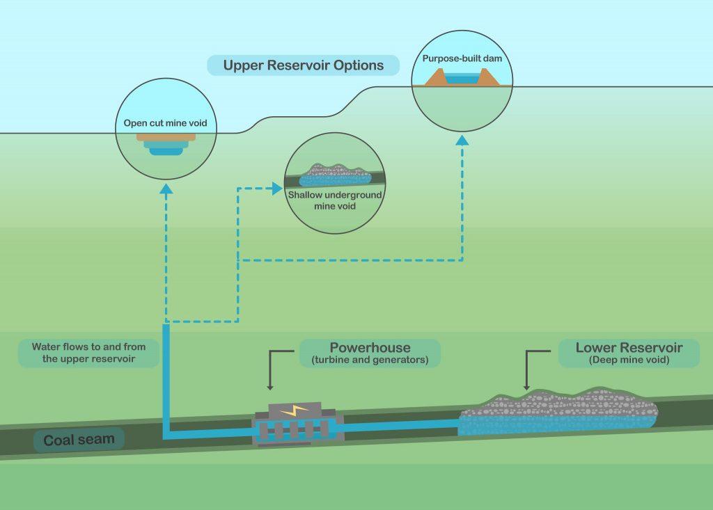 Fassifern coal mine diagram